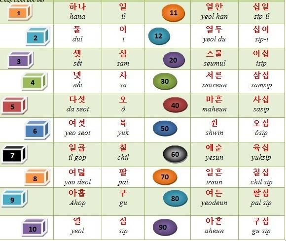 Hướng dẫn sử dụng số đếm trong tiếng Hàn đơn giản
